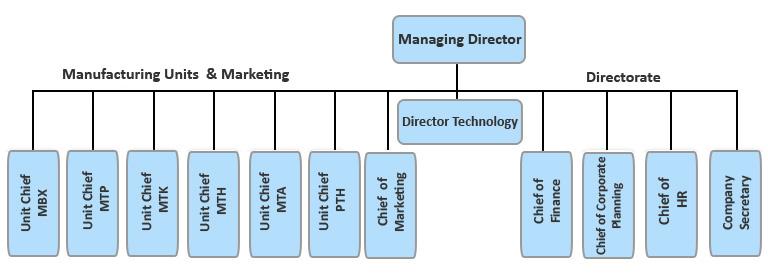 organizational chart tool mac